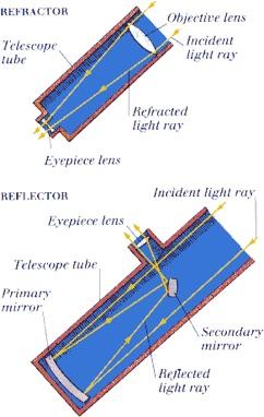 กล้องเทเลสโคปแบบกาลิเลโอ Refactor Type และแบบนิวตัน Reflector Type